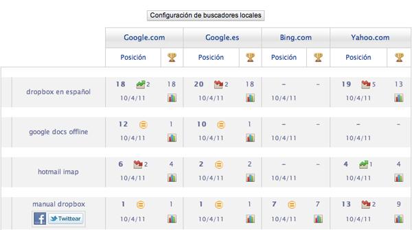 Seo en WordPress posiciones Google MarceFX