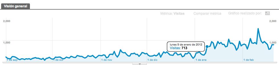 analytics-septiembre-febrero-marcefx