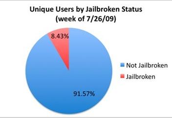 Porcentaje de jailbreak en iPhone