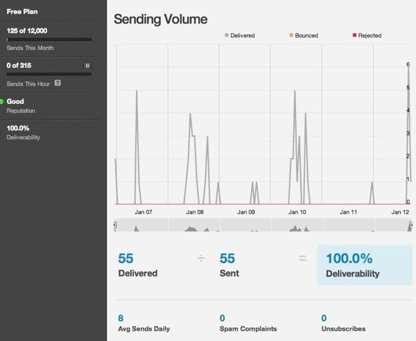 Transactional Reports | Mandrill