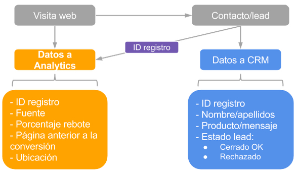 analytics-crm-integracion