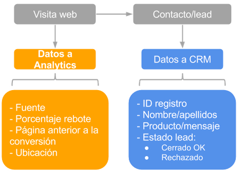 Integración Google Analytics y CRM